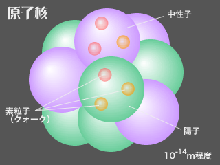 原子核.png この世の中のあらゆる物を作っている原子がどのようなものなのか見ていこう。...